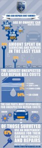 Trust My Garage Car Repair Costs